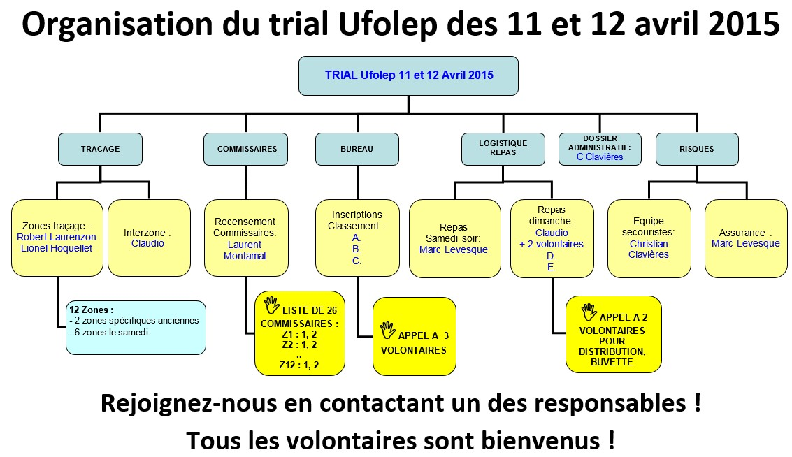 Trial Cagouille Ufolep 2015